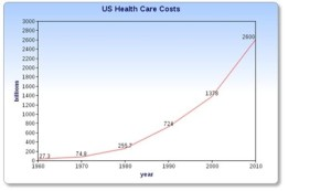 Health Care Costs Over Time